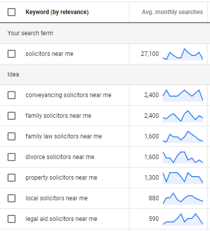 Searches for solicitors using the Google ads tool