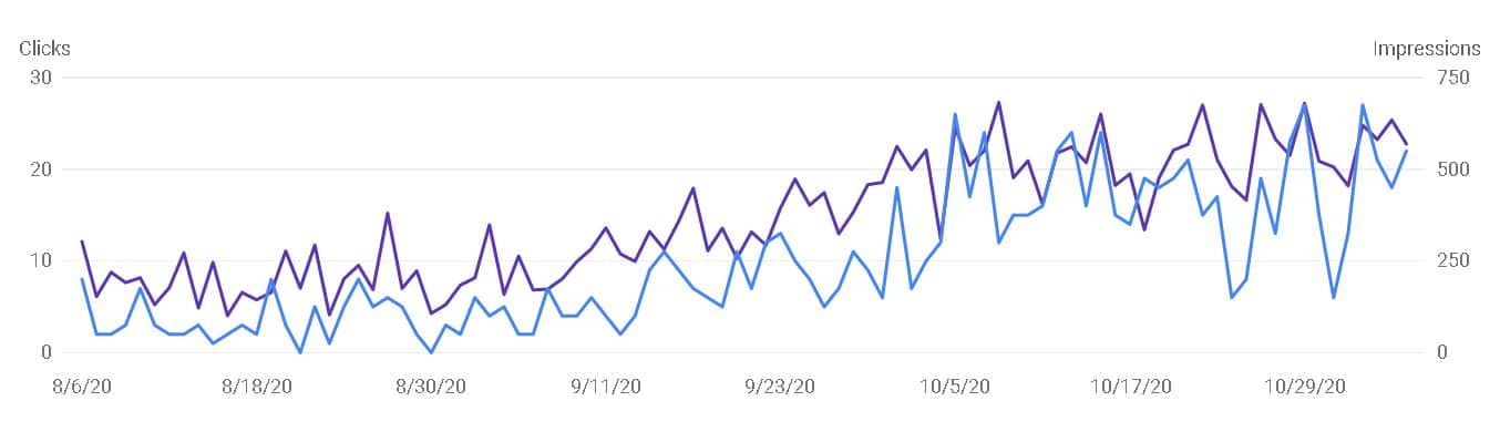 search engine optimisation graph for solicitors